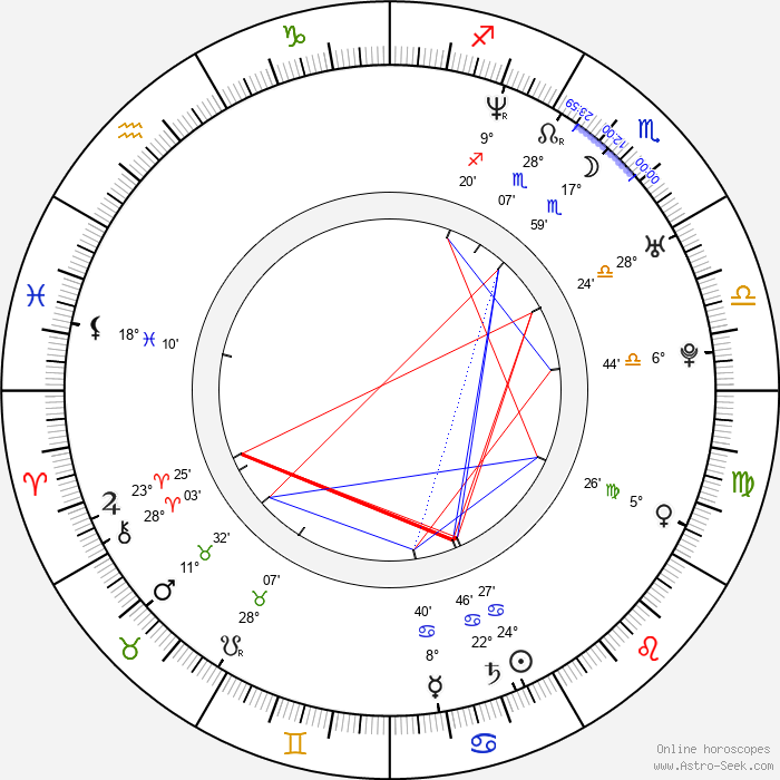 K. C. Armstrong - Birth horoscope chart