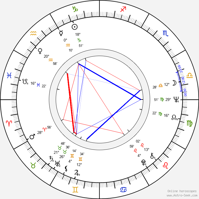 K Callan - Birth horoscope chart