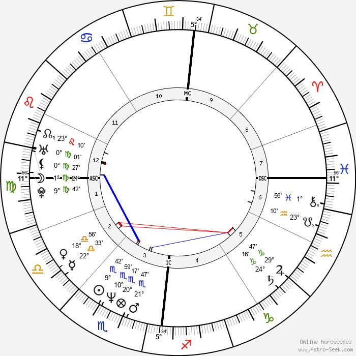 k.d. lang - Birth horoscope chart