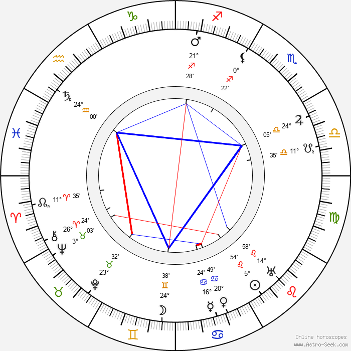 Kaapo Murros - Birth horoscope chart