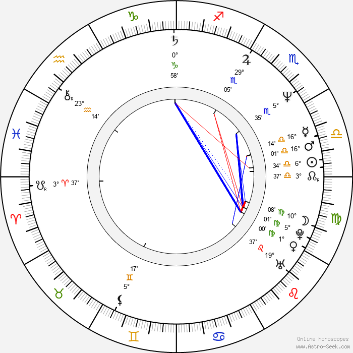 Kaarin Fairfax - Birth horoscope chart