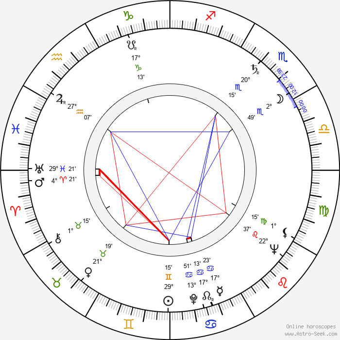 Kaarlo Gustafsson - Birth horoscope chart