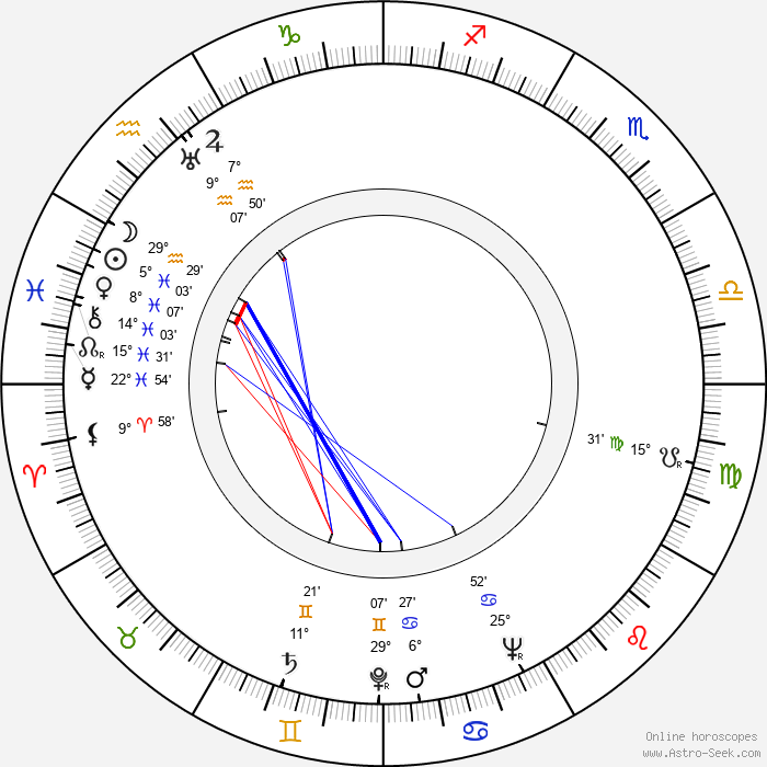 Kaarlo Hirvonen - Birth horoscope chart