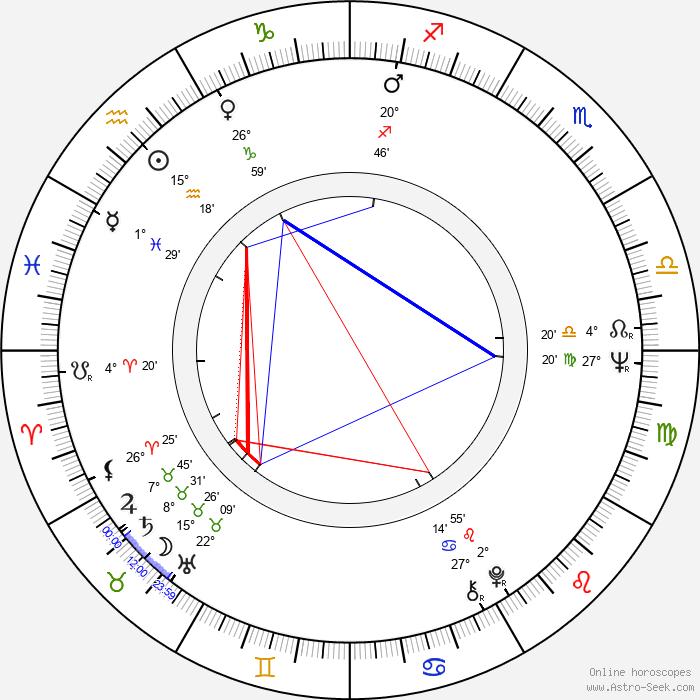 Kaarlo Kangasniemi - Birth horoscope chart