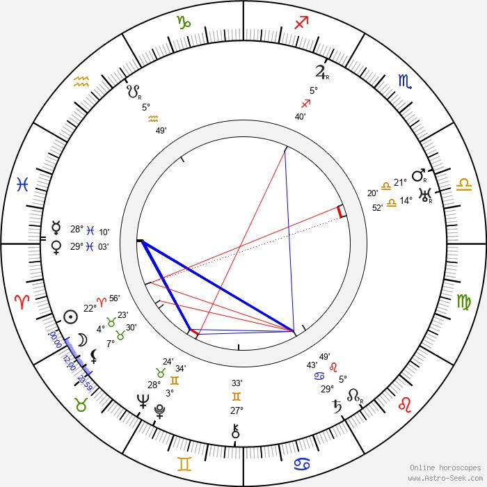 Kaarlo Koskelo - Birth horoscope chart