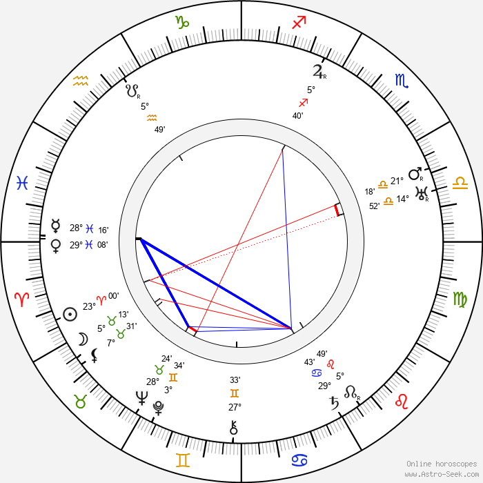 Kaarlo Koskelo - Birth horoscope chart