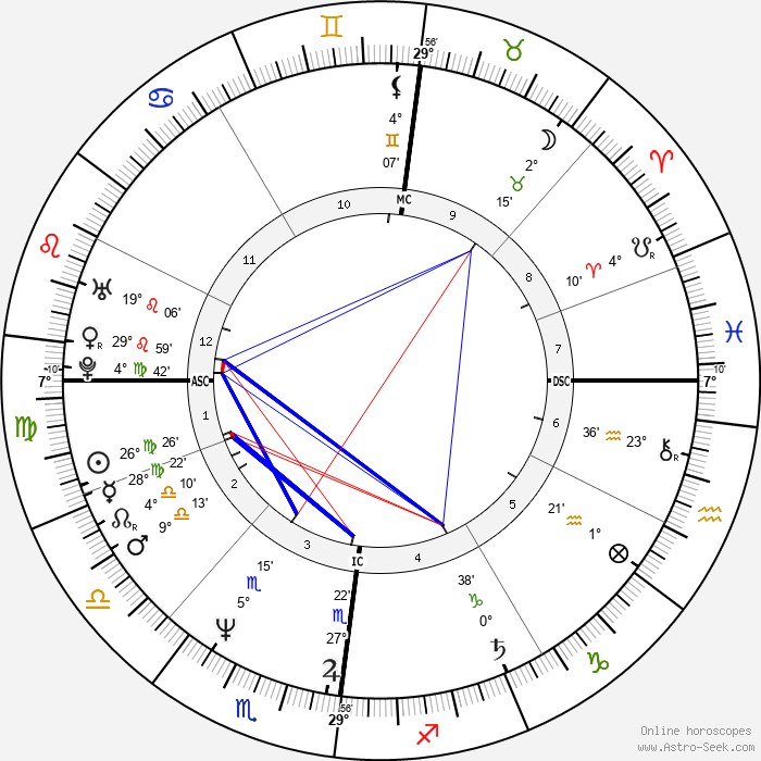 Kaat Tilley - Birth horoscope chart