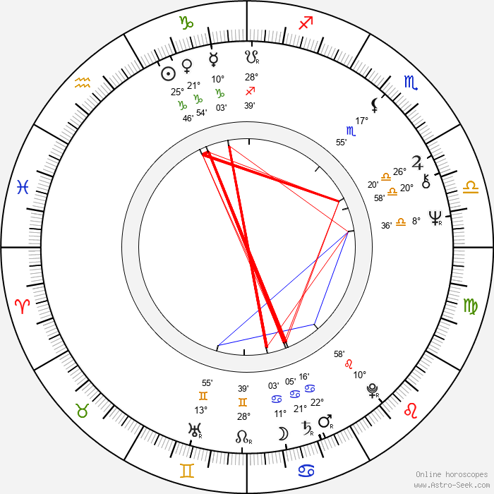 Kabir Bedi - Birth horoscope chart