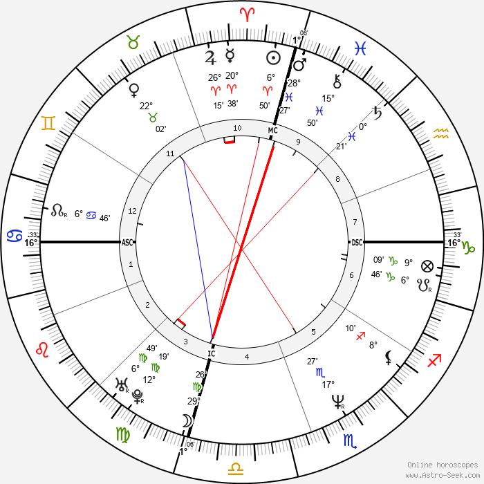 Kad Merad - Birth horoscope chart
