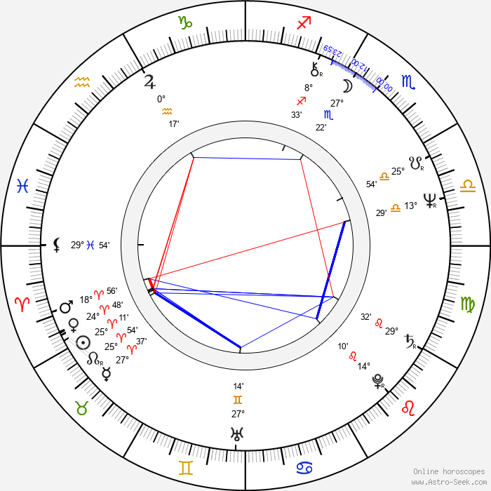 Kadir Inanir - Birth horoscope chart