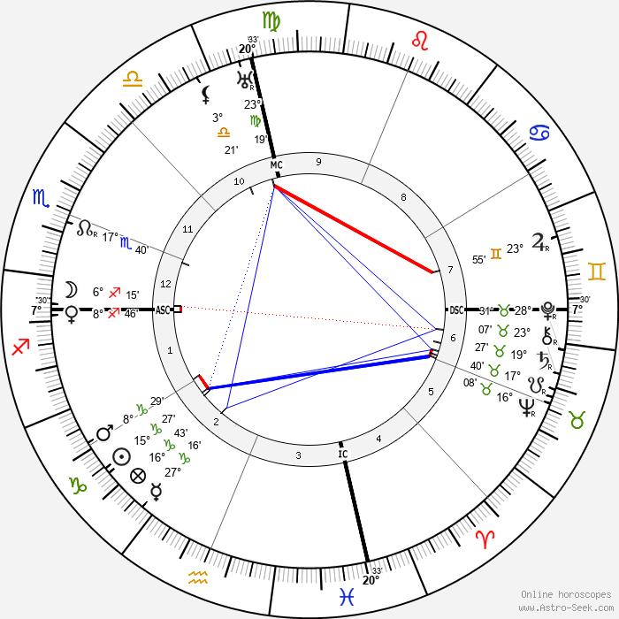 Kahlil Gibran - Birth horoscope chart