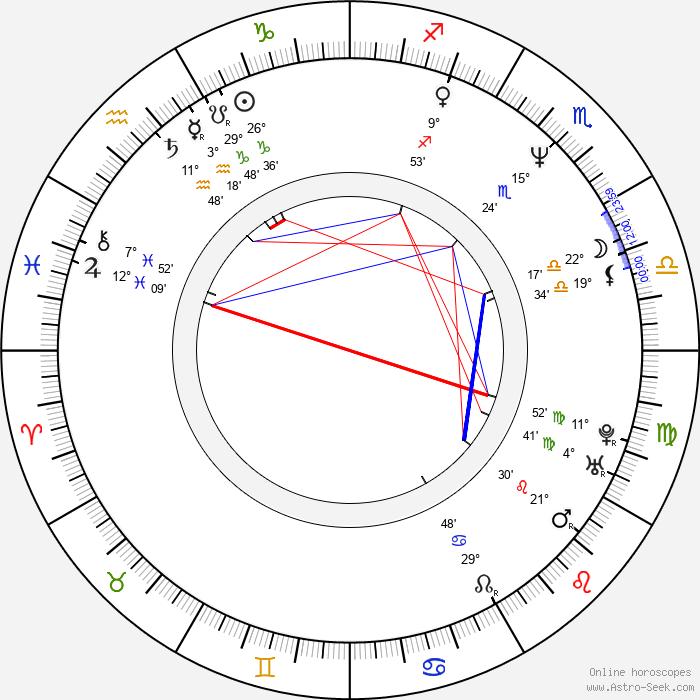Kai Hansen - Birth horoscope chart