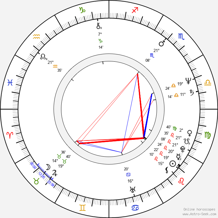 Kaige Chen - Birth horoscope chart
