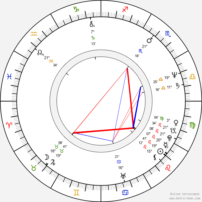 Kaige Chen - Birth horoscope chart