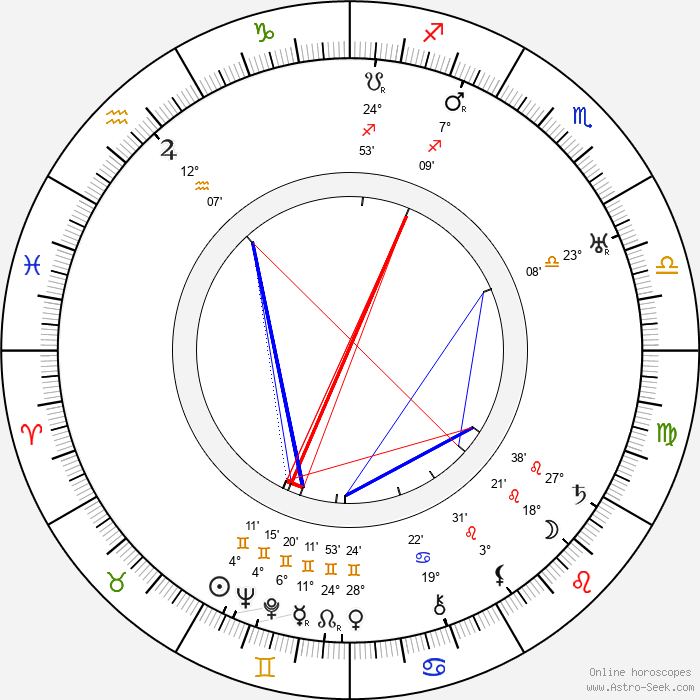 Kaija Suonio - Birth horoscope chart