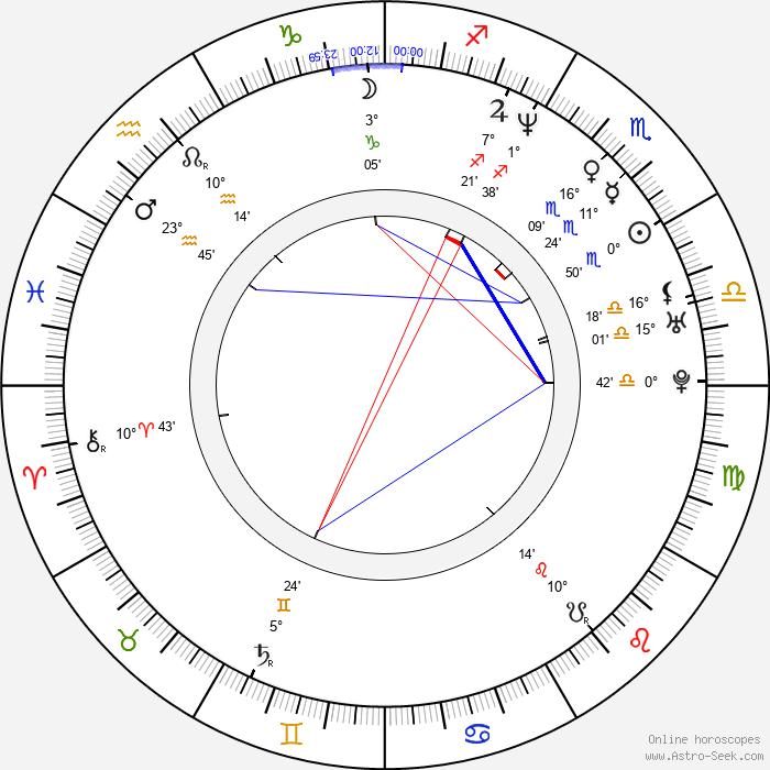 Kaipo Schwab - Birth horoscope chart