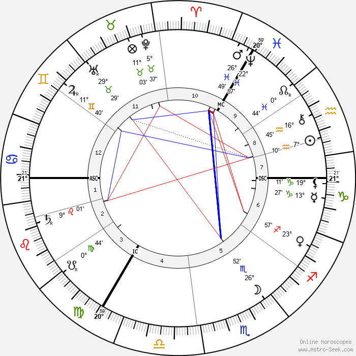 Kaiser Wilhelm II - Birth horoscope chart