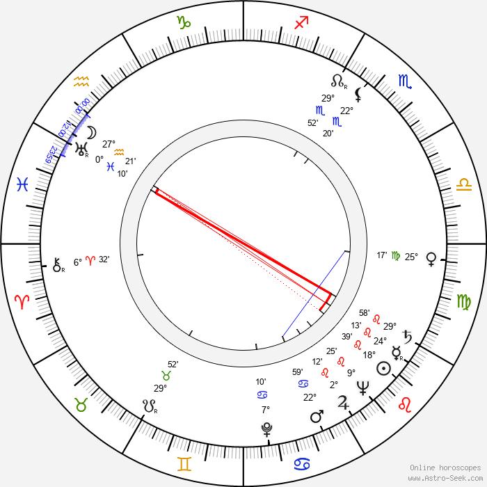 Kaj Rainer - Birth horoscope chart