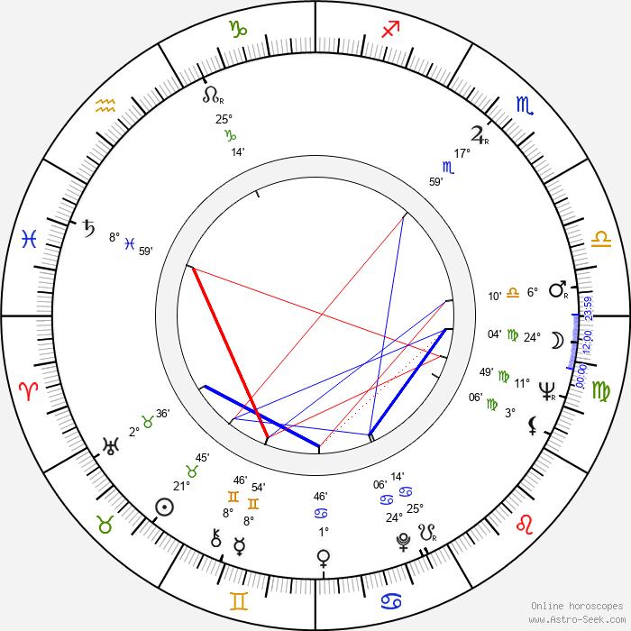 Kája Saudek - Birth horoscope chart