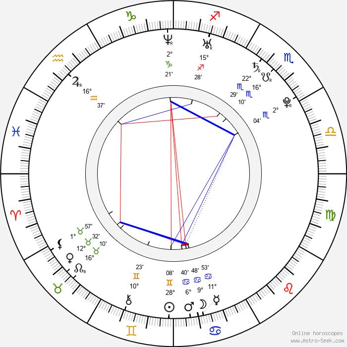 Kajal Agarwal - Birth horoscope chart