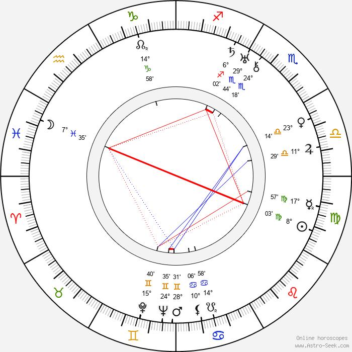 Kajo Onoe - Birth horoscope chart