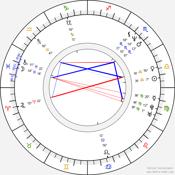 Kajsa Dandenell - Birth horoscope chart