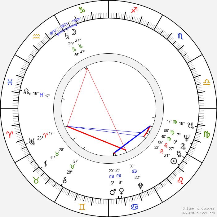 Kalevi Haapoja - Birth horoscope chart