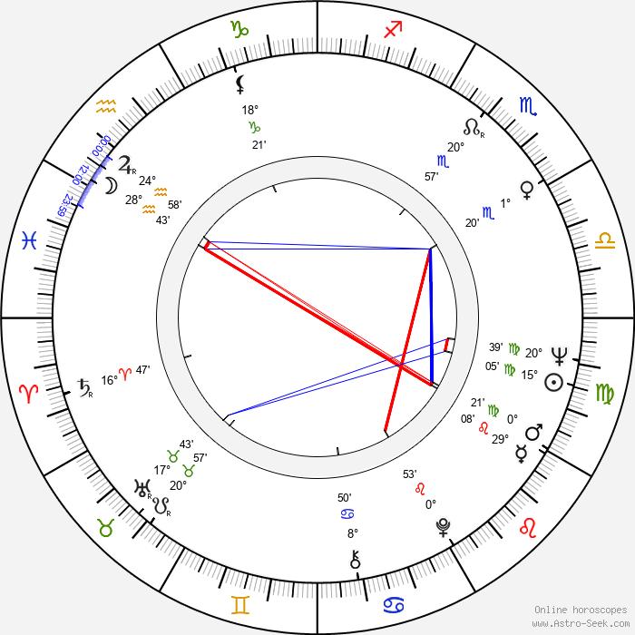 Kalevi Haikara - Birth horoscope chart