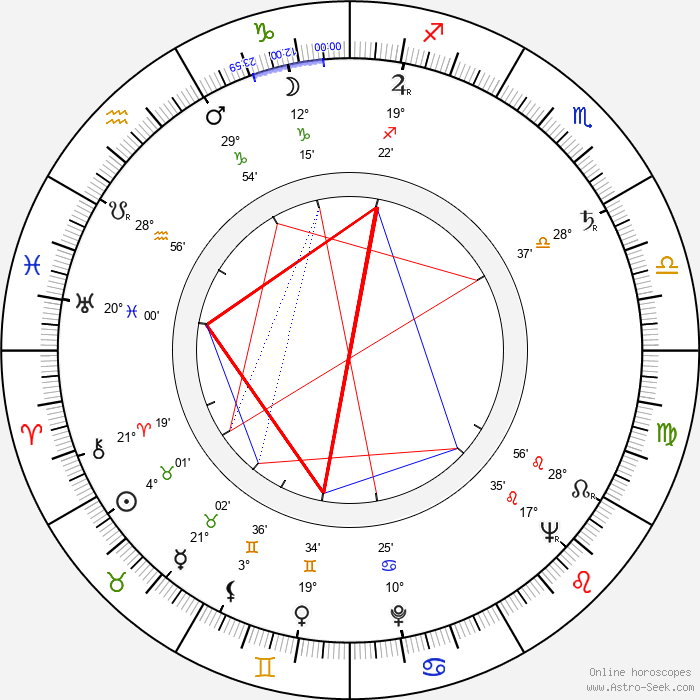 Kalevi Koski - Birth horoscope chart