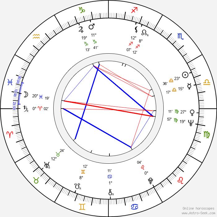 Kalevi Seilonen - Birth horoscope chart