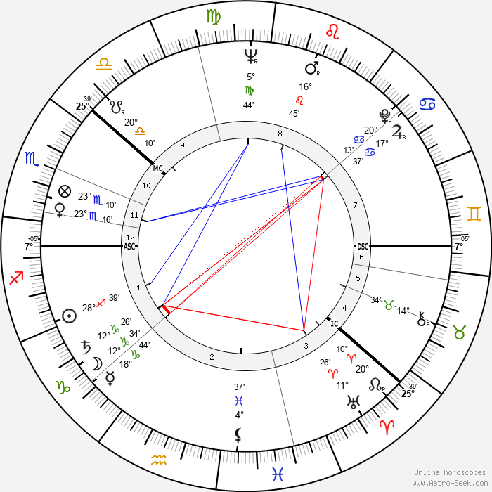 Kalevi Sorsa - Birth horoscope chart