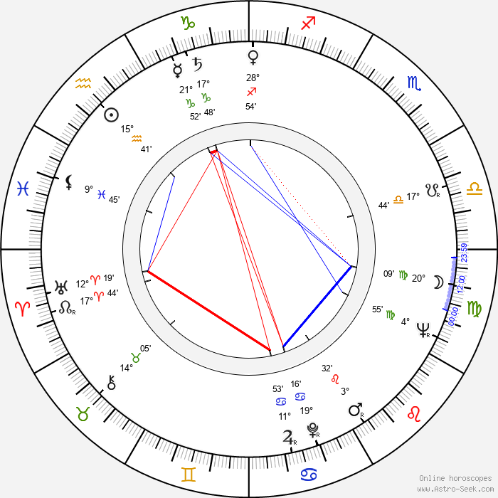Kalina Jedrusik - Birth horoscope chart