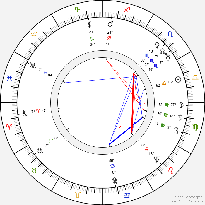 Kalle Hydén - Birth horoscope chart