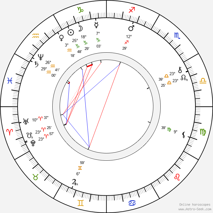 Kálmán Mikszáth - Birth horoscope chart