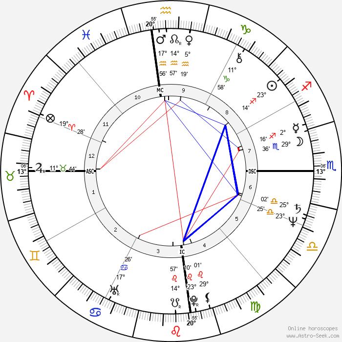 Kalyani Lawry - Birth horoscope chart