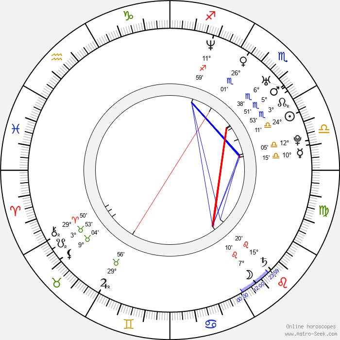 Kama Kowalewska - Birth horoscope chart