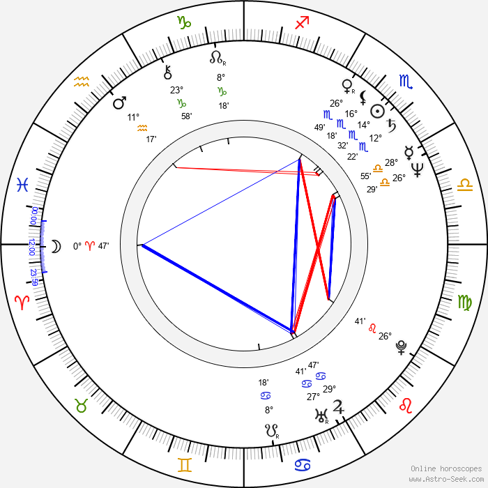 Kamal Hassan - Birth horoscope chart