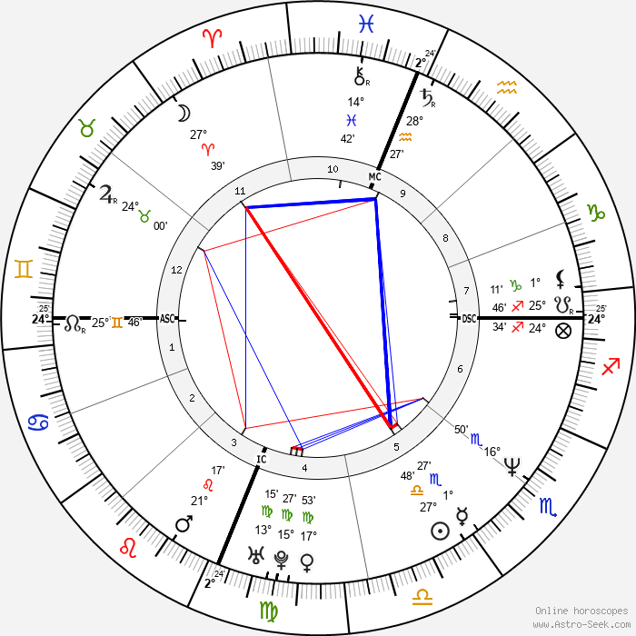 Kamala Harris - Birth horoscope chart