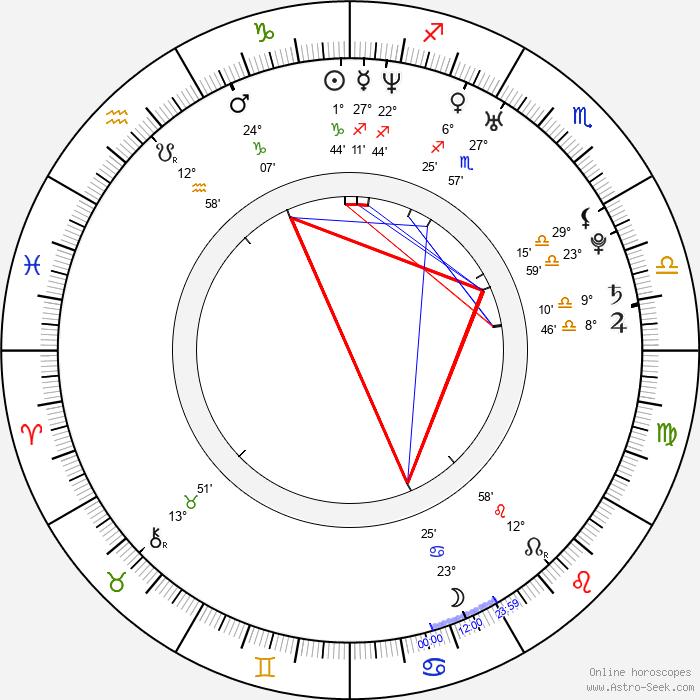 Kamaldin Gamma - Birth horoscope chart
