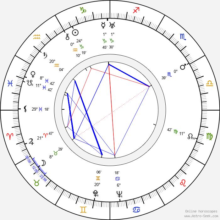 Kamatari Fujiwara - Birth horoscope chart