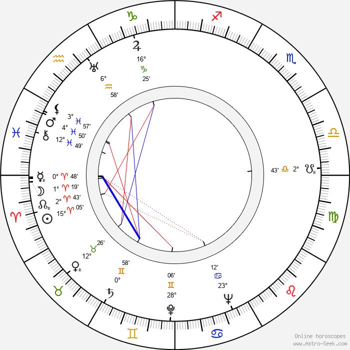 Kamil Olšovský - Birth horoscope chart