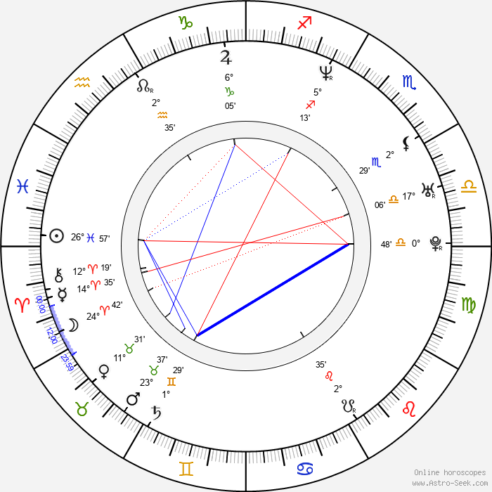 Kamil Švejda - Birth horoscope chart