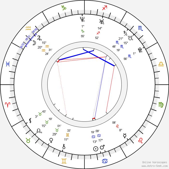 Kamil Tatarkovič - Birth horoscope chart