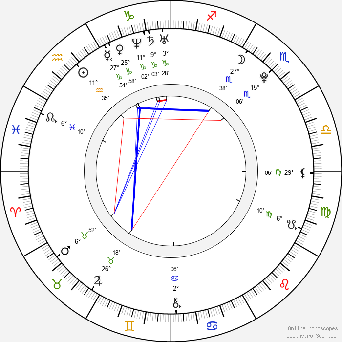 Kamila Kikinčuková - Birth horoscope chart
