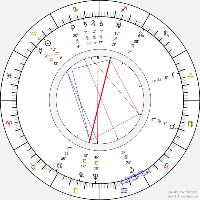 Kan'emon Nakamura - Birth horoscope chart