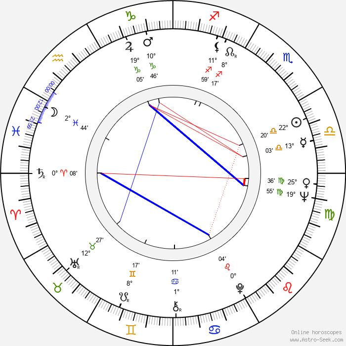 Kan Mukai - Birth horoscope chart