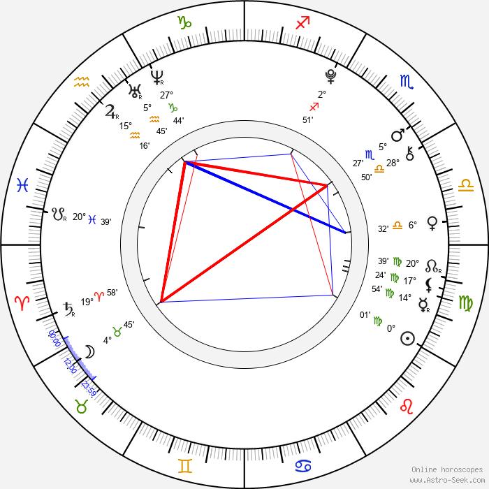 Kana Kita - Birth horoscope chart