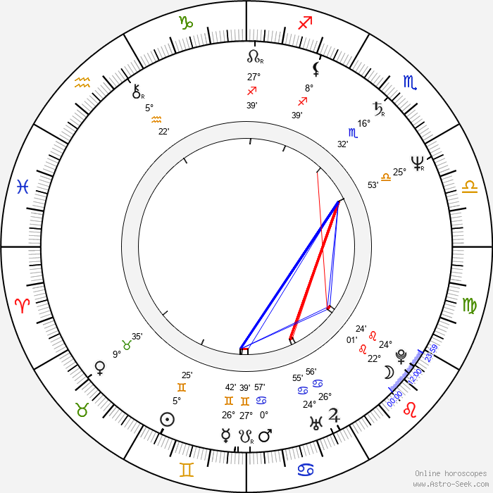 Kandido Uranga - Birth horoscope chart