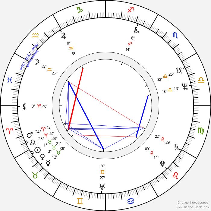 Kanerva Cederström - Birth horoscope chart