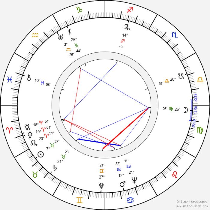 Kaneto Shindô - Birth horoscope chart